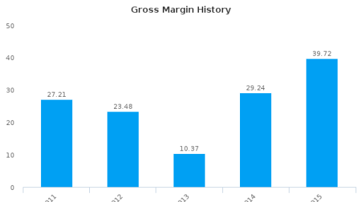 Manufacturing Integration Technology Ltd. :M11-SG: Earnings Analysis: 2015 By the Numbers