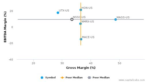 Napco Security Technologies, Inc. :NSSC-US: Earnings Analysis: 2016 By the Numbers : September 16, 2016