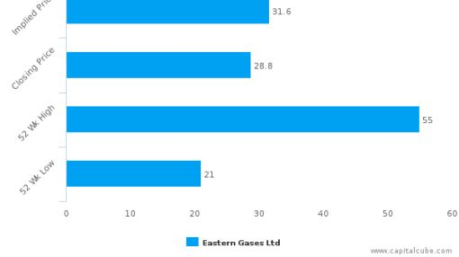 Eastern Gases Ltd. : Fairly valued, but may deserve another look
