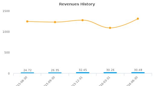 Synacor, Inc. :SYNC-US: Earnings Analysis: Q2, 2016 By the Numbers : August 11, 2016