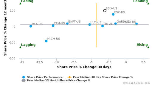Ebix, Inc. breached its 50 day moving average in a Bearish Manner : EBIX-US : September 14, 2016
