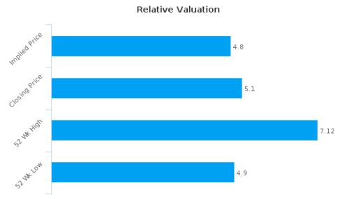 Bodycote Plc : Fairly valued, but don't skip the other factors