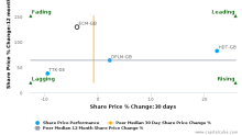 Electrocomponents Plc breached its 50 day moving average in a Bearish Manner : ECM-GB : February 13, 2017