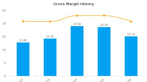 Emerson Radio Corp. :MSN-US: Earnings Analysis: 2016 By the Numbers : July 22, 2016