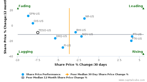 Tesco Corp. breached its 50 day moving average in a Bearish Manner : TESO-US : September 14, 2016