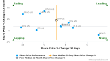 Colfax Corp. breached its 50 day moving average in a Bearish Manner : CFX-US : April 14, 2017