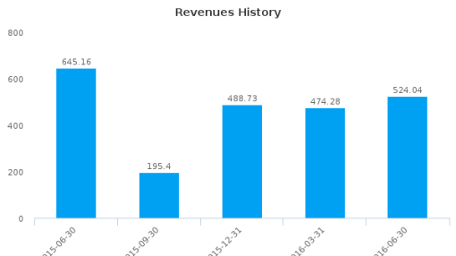 Fraser & Neave Ltd. :F99-SG: Earnings Analysis: Q3, 2016 By the Numbers : August 18, 2016