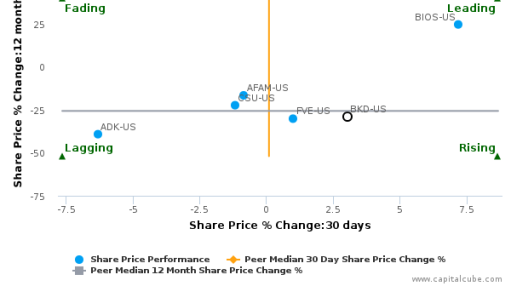 Brookdale Senior Living, Inc. breached its 50 day moving average in a Bearish Manner : BKD-US : September 27, 2016
