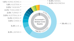 ETF Portfolio X-Ray: Accuvest's Global Core Equity