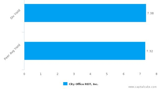 City Office REIT, Inc. : CIO-US: Dividend Analysis : July 07th, 2016 (record date) : By the numbers : June 30, 2016
