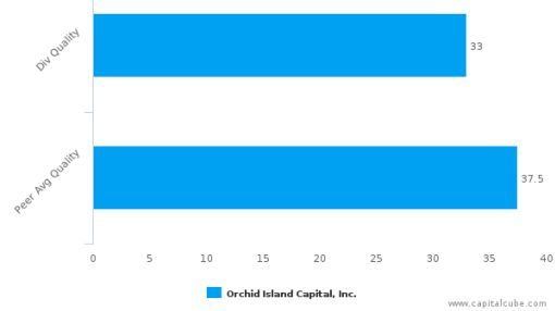 Orchid Island Capital, Inc. : ORC-US: Dividend Analysis : August 29th, 2016 (record date) : By the numbers : September 2, 2016
