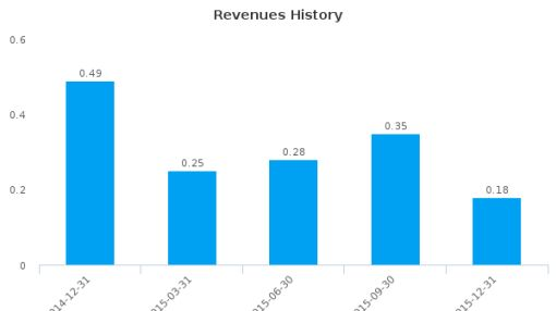 CKX Lands, Inc. :CKX-US: Earnings Analysis: Q4, 2015 By the Numbers