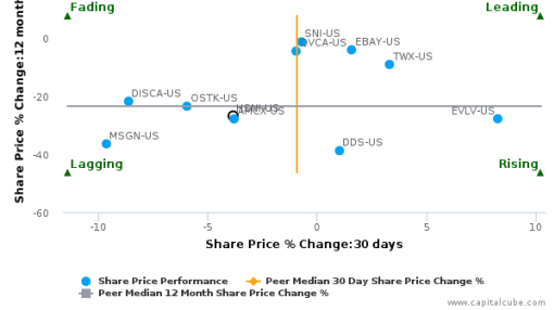 HSN, Inc. breached its 50 day moving average in a Bullish Manner : HSNI-US : July 11, 2016