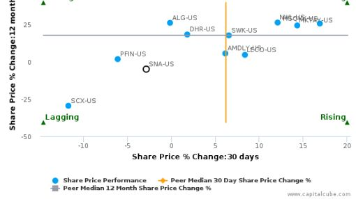 Snap-On, Inc. breached its 50 day moving average in a Bullish Manner : SNA-US : August 12, 2016
