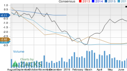 Is a Surprise Coming for SM Energy (SM) This Earnings Season?