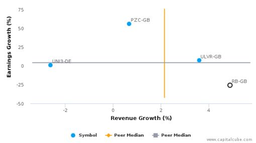 Reckitt Benckiser Group Plc :RB-GB: Earnings Analysis: For the six months ended June 30, 2016 : August 22, 2016