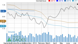 Earnings Estimates Moving Higher for Forum Energy (FET): Time to Buy?
