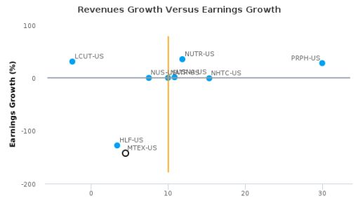 Mannatech, Inc. :MTEX-US: Earnings Analysis: Q2, 2016 By the Numbers : August 11, 2016