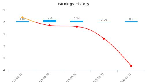 CKX Lands, Inc. :CKX-US: Earnings Analysis: Q1, 2016 By the Numbers : June 3, 2016
