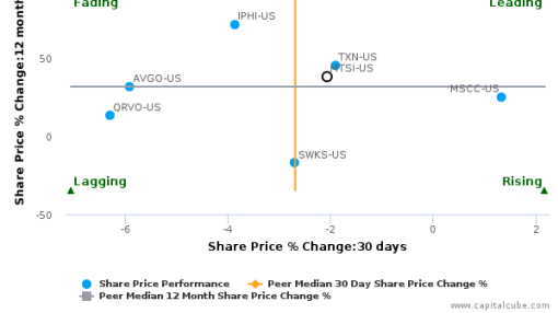 MACOM Technology Solutions Holdings, Inc. breached its 50 day moving average in a Bearish Manner : MTSI-US : September 27, 2016