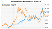 How Franco-Nevada Caught Up to Silver Wheaton